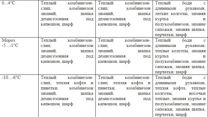 таблица зима
