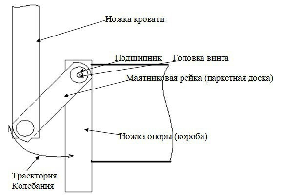 механизм работы маятника детской кроватки